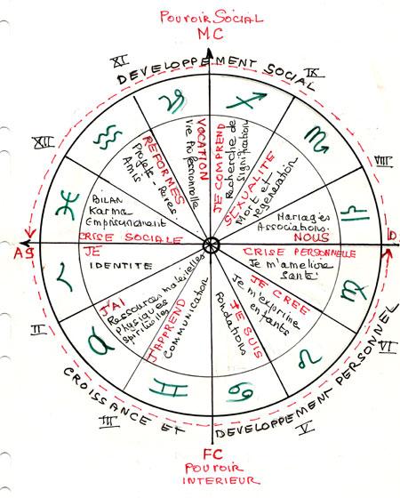 Le billet de marina f dier bruno lussato for Astrologie maison 2